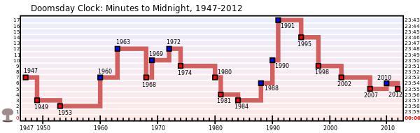 600px-Doomsday_Clock_graph