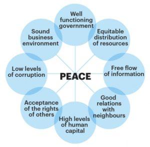 Graph-8-e1465495531873-positive-peace