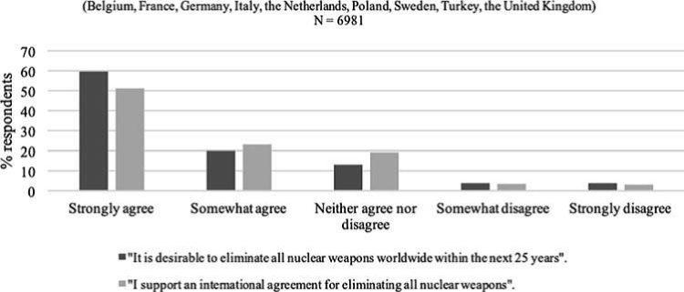 trattato onu armi nucleari