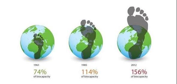 Impronte umane sul pianeta Terra