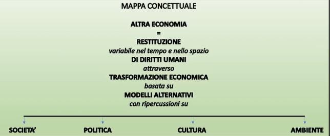 Educazione civica ed economia trasformativa